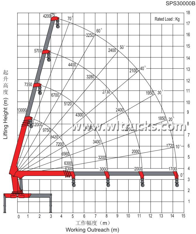 Lifting parameters of Sany Palfinger 12 ton four section boom crane