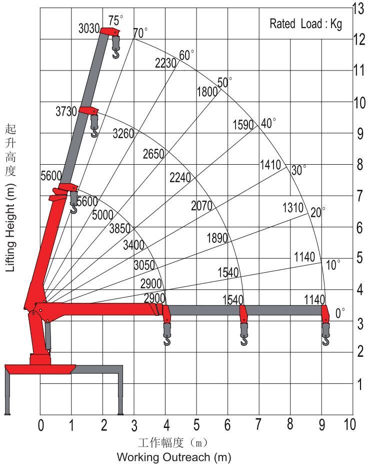 Sany Palfinger 5 ton truck mounted crane Lifting parameters